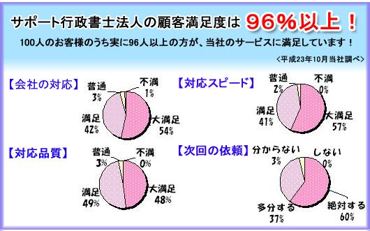 宅建免許申請,横浜